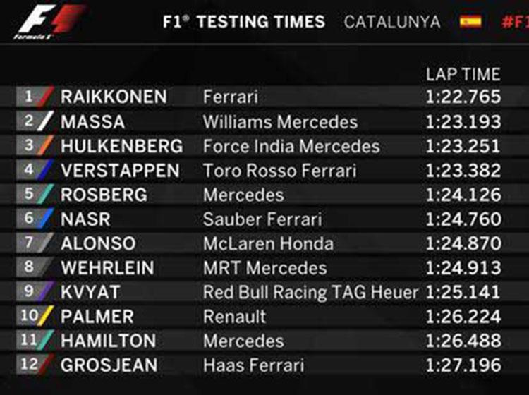 F1季前巴塞罗那试车第7日 法拉利最快梅赛德斯双雄144圈