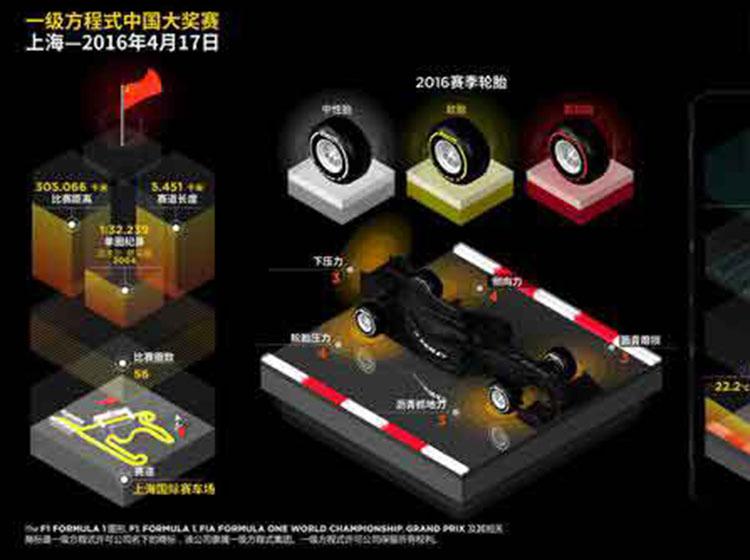 F1耐力中国大奖赛前瞻 中性、软、超软胎配方应战